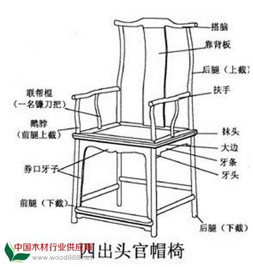 老家具业术语_木材知识