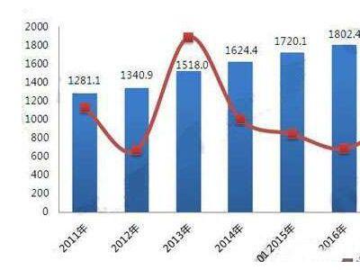 2018年木材加工行业现状