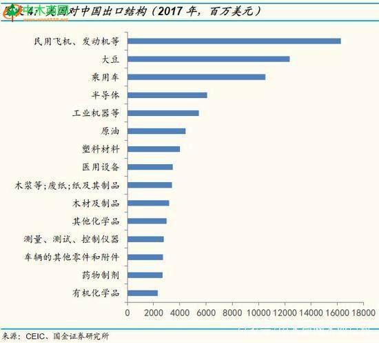 从中国对美国出口的分行业规模看