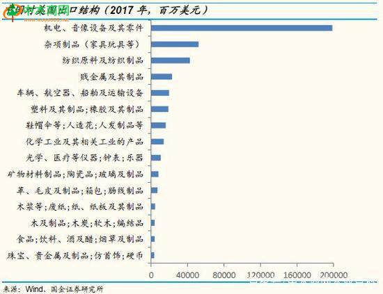 在中国向美国出口规模较大的行业中
