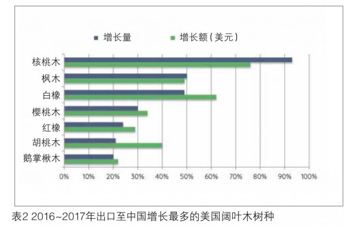 2016- 2017年出口至中国增长最多的美国阔叶木树种
