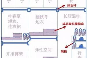 家里衣柜该怎么设计?