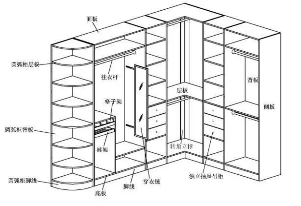 做衣柜用什么样的人造板材好?-黑酸枝