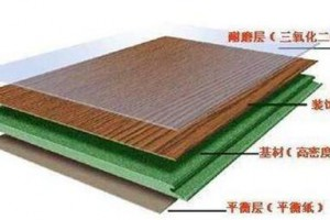 如何评价复合木地板?有甲醛吗?