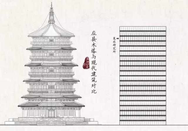 但是位于山西省朔州市应县的佛宫寺释迦塔是个例外