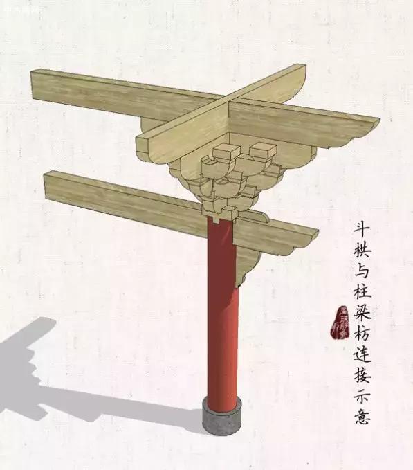 斗拱与梁柱枋连接示意