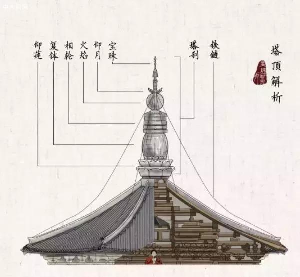 塔顶的解析