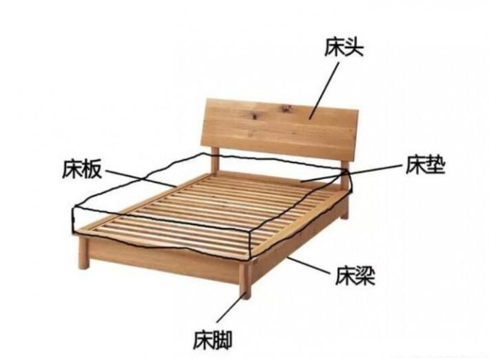 床的组成部分都有哪些