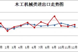 1-2月我国木工机械,人造板机械出口同比分别下降16.09%,36.54%