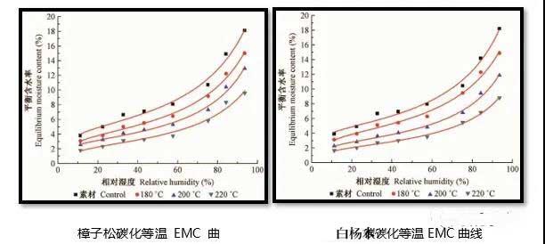 炭化对白杨木直拼板材性质的影响