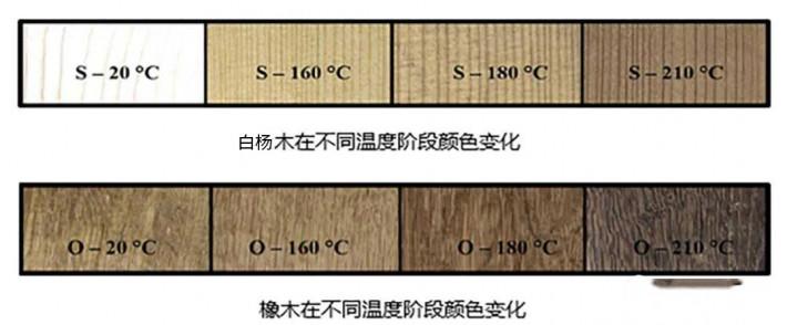 炭化杨木直拼板材对湿度的敏感度明显降低