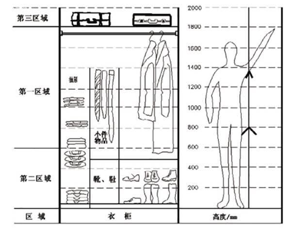 最合理的100种衣柜设计方案图价格