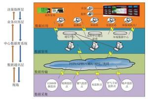 山东省重点排污单位名录制定和污染源自动监测安装联网管理规定