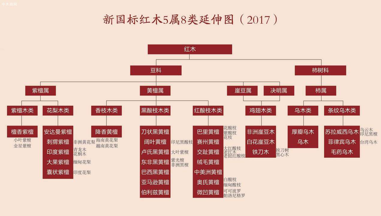 中国红木种类排名