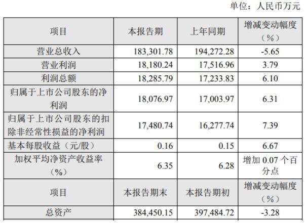 丰林集团2020年度净利1.81亿增长6.31%