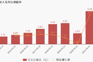 好莱客:2021年一季度归母净利润3940万元,同比扭亏为盈