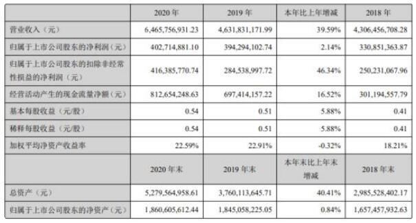 兔宝宝2020年净利4.03亿增长2.14%